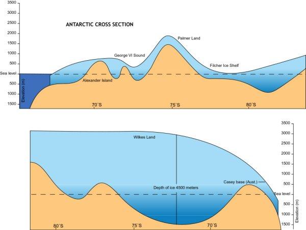 PASSPORT TO ANTARCTICA Land - Metres above sea level
